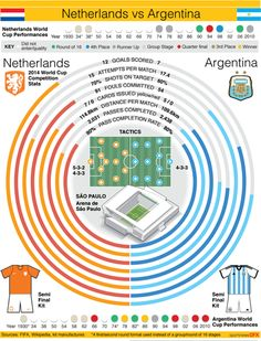 WORLDCUP-SEMI2 #WorldCup #Brazi2014 #Football #Soccer #graphic #infographic #Brazil #Netherlands #Germany #Argentina