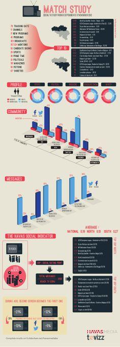 Social TV study - Belgium   #Havasmedia  #Tevizz