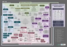 ITIL v3 Service Lifecycle model. Downloadable poster at…