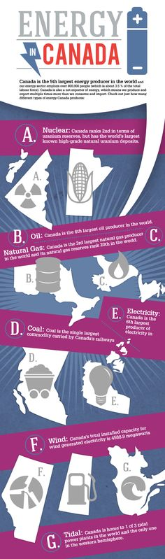 Infographic: Energy Production in Canada (except the oil barrel should be in BC and the nuclear reactor in Ontario...sigh..well, at least they are trying)