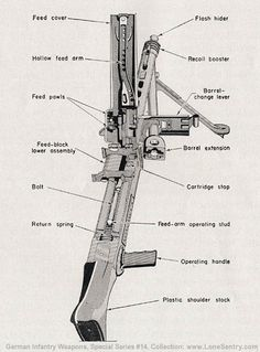 MG 42 diagram | Figure 51.—M.G. 42, showing method of operating barrel extension.