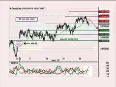Le France40 donne des signes de faiblesse -- Idée de trading IG 31.01.2013