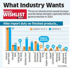 Metals in need of infra push to regain shine