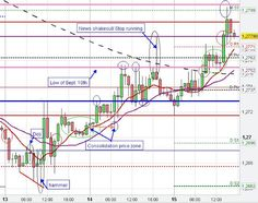 EUR/USD Technical Chart Analysis/Patterns Euro US Dollar Day Trading Signals/Setups Forex FX Market