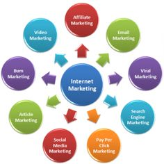 Internet marketing company in Coimbatore is a system where companies can take the top of search engines to market and promote their site.