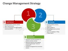 change management strategy plan template - Google Search ...