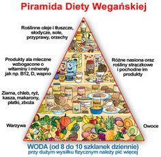piramida żywienia dla wegetarian - Szukaj w Google Healthy Life, Beach Mat, Ale, Vegetarian Recipes, Outdoor Blanket, Vegan, Food, Google, Cooking Ideas