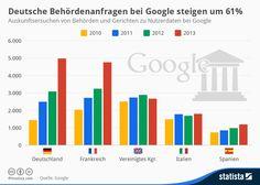 infografik deutsche behrdenanfragen bei google steigen um 61 statista