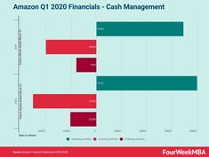 How Is Amazon Managing Its Cash Through The COVID-19 Pandemic? Technology Infrastructure, Cash Flow Statement, Capital Expenditure, Cash Management, Amazon Advertising, Marketing Information, Investing