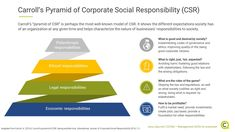Corporate Social Responsibility (CSR) has altered the way business is conducted over the last decades. Carroll's pyramid of CSR is perhaps the most well-known model of CSR. Business Ethics, Corporate Social Responsibility, Management Tips, No Response, Leadership, How To Apply, Success, Learning, Model