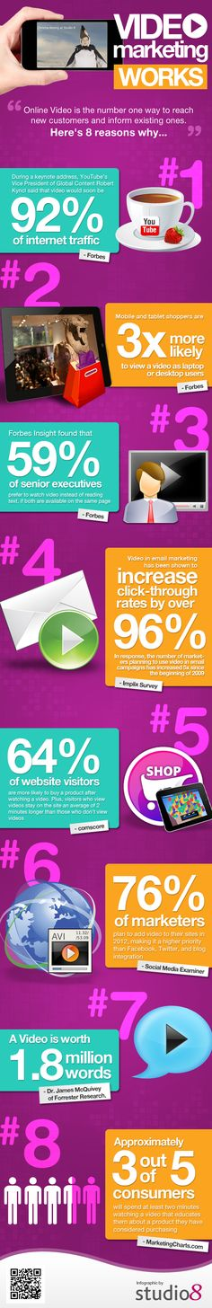 VIDEO MARKETING WORKS: Top reasons why its good for a business to have an online video these days . . .