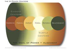 Power Centers #changemanagement