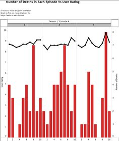 Game of Thrones: Number of Deaths in Each Episode vs User Rating [Interactive] Bar Graphs, Data Visualization, Infographics, Bar Chart, How To Find Out, Literature, Death, Posters, Number