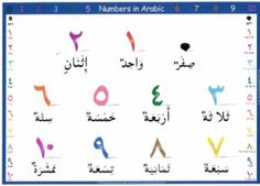 Learning Arabic - Vocabulary Files - Quranic Numbers and Ordinal Numbers Learning Time, Learning Arabic, Modern Standard Arabic, Ordinal Numbers, Islamic Studies, Arabic Language, Arabic Words, Lessons For Kids, English Grammar
