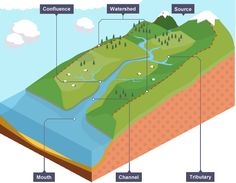 Bbc ks3 bitesize geography plate tectonics revision page 3 learn about and revise key stages in the water cycle and river terminology with bbc bitesize gcse geography ccuart Image collections