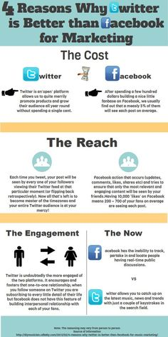4 reasons why is better than for marketing