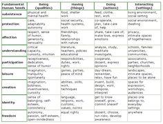 Eignen sich Bedürfnistheorien für die Entwicklung des emotionalen Themas (Need/Bedürfnis) in Drehbüchern?