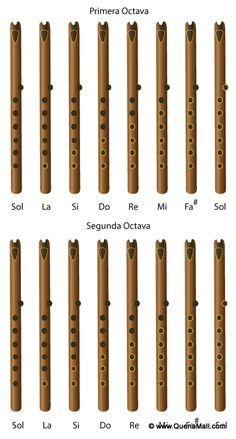 Quena, Moseño, and Shakuhachi Fingering Charts