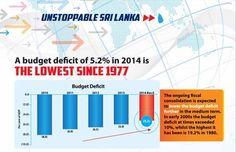 Unstoppable Sri Lanka >>> Budget deficit & Public Debt