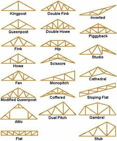 Marvelous Roofing Garden Asador Ideas 4 Young Clever Tips: Shed Roofing Holz. - Marvelous Roofing Garden Asador Ideas 4 Young Clever Tips: Shed Roofing Holzdach Top Städte. Roof Truss Design, Roof Trusses, Shed Roof, Garage Roof, Roof Structure, Gambrel, Shed Plans, Garage Plans, Cabin Plans