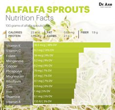 7 Alfalfa Sprouts Benefits (#5 Will Keep You Young) - Dr. Axe