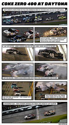 NASCAR COMIC - 2012 Coke Zero 400 at Daytona