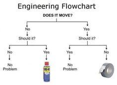 Solução pra todos os problemas.