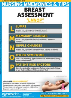 NHA-008: Breast Assessment (LMNOP) Nursing Mnemonic & Tips