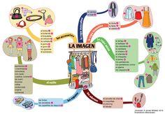 Mapa mental de la ropa