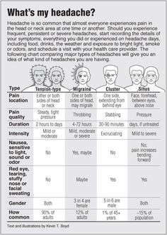Information graphic about Headaches compared with links to acupressure for different types of headaches