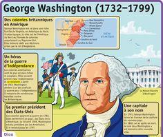 Fiche exposés : George Washington (1732–1799)