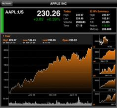 Top 10 Best Trading Apps for iPad - Futures Trading - Stock Trading - Interactive Brokers - Technical Analysis iPad App