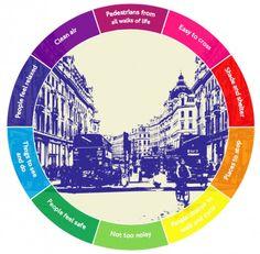 El plan de Londres hasta 2021 para mejorar la salud de sus habitantes a través del transporte y la movilidad sustentable