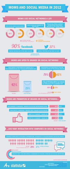 """Important infographic on the power of MOMS as consumers and why business who have a """"mom"""" as a consumer needs to be on social media and start getting her to like their brand. Because this is where a lot of moms """"hang out!"""" Moms and in 2012 Web Social, Social Media Digital Marketing, Social Media Content, Social Media Tips, Social Networks, Web 2.0, Le Web, Marketing Magazine, Marca Personal"""