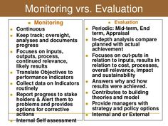 evaluation evaluative activities activities such as situational analysis baseline surveys applied research and diagnost