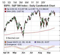 Ein Rücksetzer im $SPX S&P 500 sollte dich erfreuen.