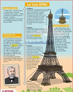 Science infographic and charts La Tour Eiffel Infographic Description La Tour Eiffel … - Infographic Source Ap French, French History, French Words, Learn French, Core French, French Language Lessons, French Language Learning, French Lessons, French Teaching Resources