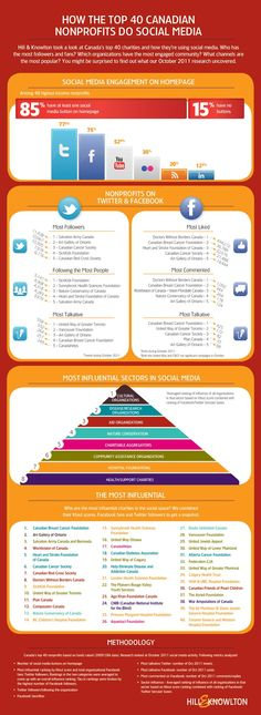 """How the Top 40 Canadian nonprofits do Social Media"" - based on research from October 2011 by Hill & Knowlton"