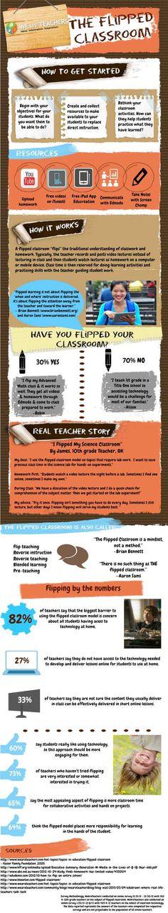 Flipped Learning explicado visualmente #FlippedClassroom #infografia