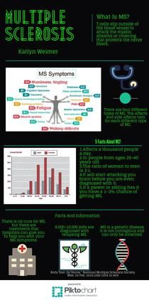 Katlyn.Weimer1   Piktochart Infographic Editor