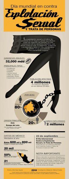 Infografía de México para el Día mundial en contra de la explotación sexual y trata de personas