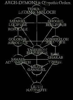 #Occult names...sure sounds like many of the names in the Bible huh?!