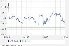UPS February 26th Options Begin Trading