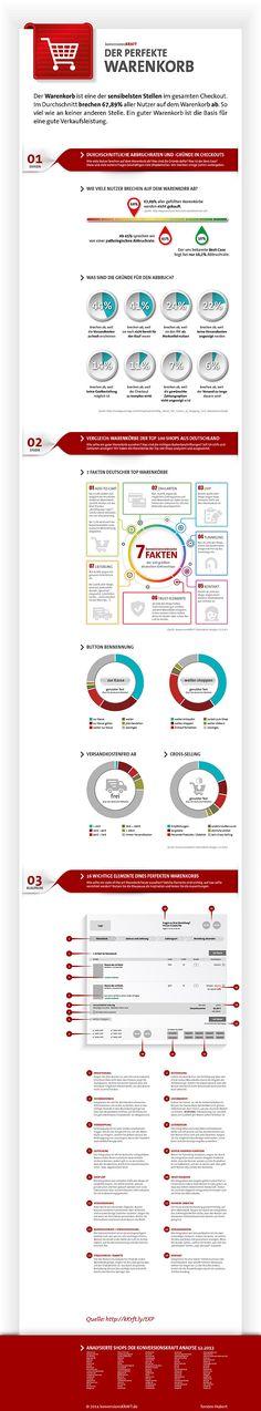 Infografik: der perfekte Warenkorb - Analyse deutscher Top 100 Shops