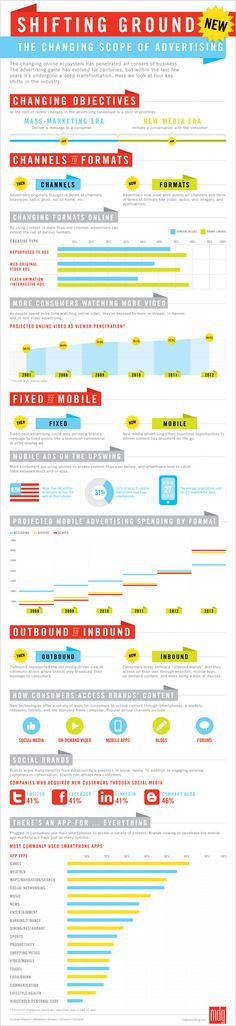 This infographic the deep transformation the advertising industry has made through the advent of the internet, smart phones, and social media. Advertising Industry, Advertising And Promotion, Online Advertising, Marketing And Advertising, Marketing Guru, Mobile Advertising, Marketing Communications, Business Marketing, Business Tips
