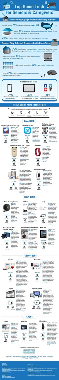 Fast Facts on Senior Technology Use and Top Home Tech Devices For Seniors and Caregivers #infographic: