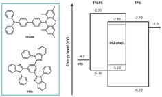High Performance Exciplex-Based Fluorescence–Phosphorescence White Organic Light-Emitting Device with Highly Simplified Structure DOI: 10.1021/acs.chemmater.5b01188