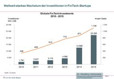 Investitionen in FinTech steigen weiter