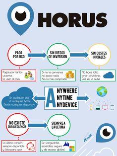 Infografía en la que te contamos las ventajas de el Horus ERP en la nube. El ERP SIN...