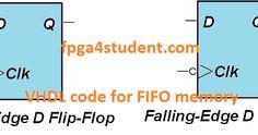 VHDL code for D Flip Flop, D Flip FLop in VHDL, VHDL code for DFF, VHDL code for D Flip-Flop, VHDL code for rising edge D Flip Flop, code for falling edge D Flip Flop,